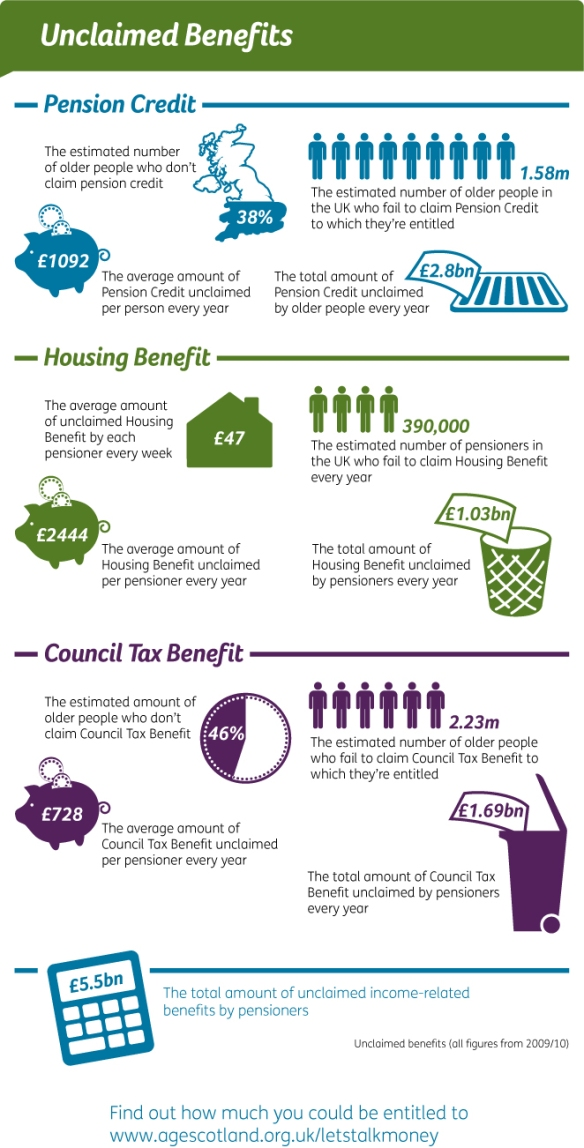 Unclaimed benefits in the UK infographic