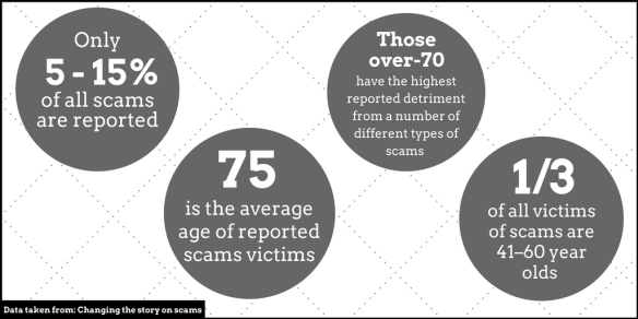 • • 75 is the average age of reported scams victims• Those over-70 have the highest reported detriment from a number of different types of scams • A third of all victims (1)